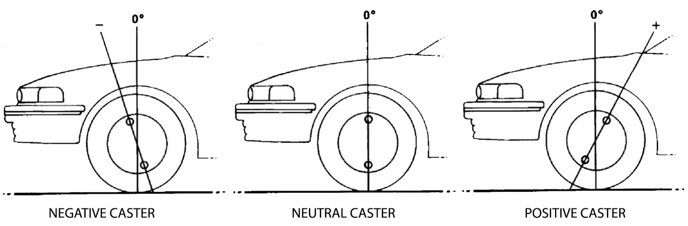 Various Caster Angles